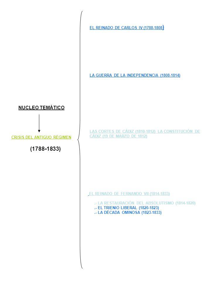 CRISIS DEL ANTIGUO RÉGIMEN (1788-1833) NUCLEO TEMÁTICO EL REINADO DE CARLOS IV (1788-1808 ) LA GUERRA DE LA INDEPENDENCIA (1808-1814) LAS CORTES DE CÁ