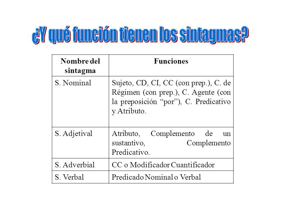 Nombre del sintagma Funciones S. NominalSujeto, CD, CI, CC (con prep.), C. de Régimen (con prep.), C. Agente (con la preposición por), C. Predicativo