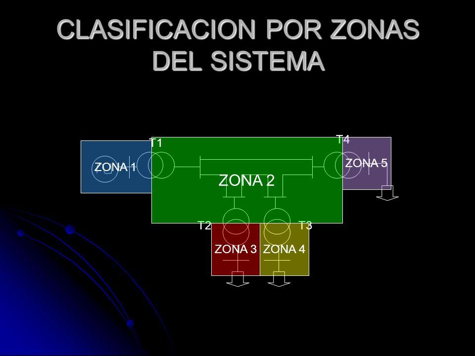 CLASIFICACION POR ZONAS DEL SISTEMA T2T3 T4 ZONA 1 ZONA 2 ZONA 3ZONA 4 ZONA 5 T1