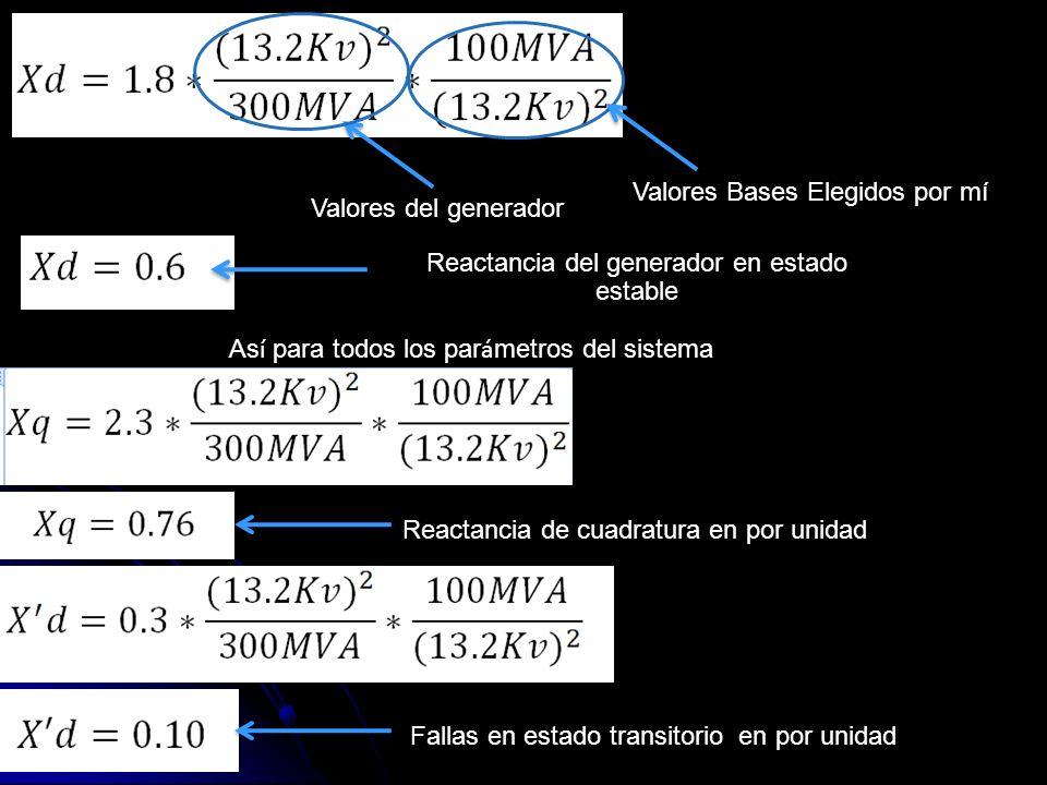 Valores del generador Valores Bases Elegidos por mí As í para todos los par á metros del sistema Reactancia de cuadratura en por unidad Fallas en esta