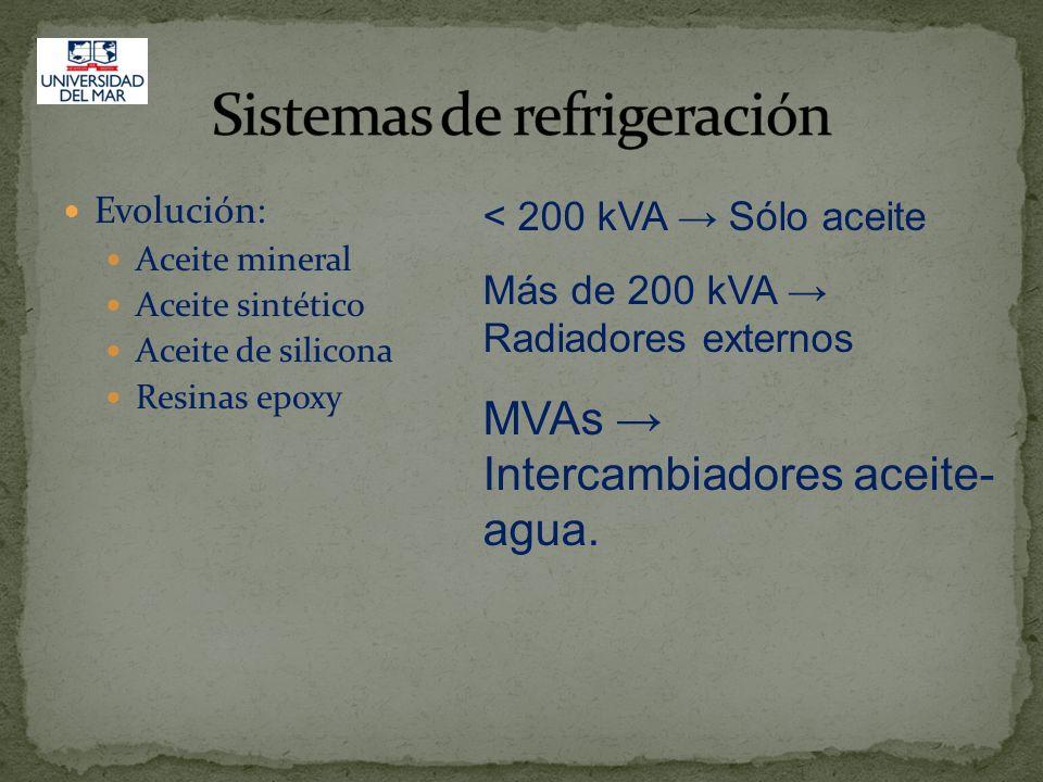 Evolución: Aceite mineral Aceite sintético Aceite de silicona Resinas epoxy < 200 kVA Sólo aceite Más de 200 kVA Radiadores externos MVAs Intercambiad