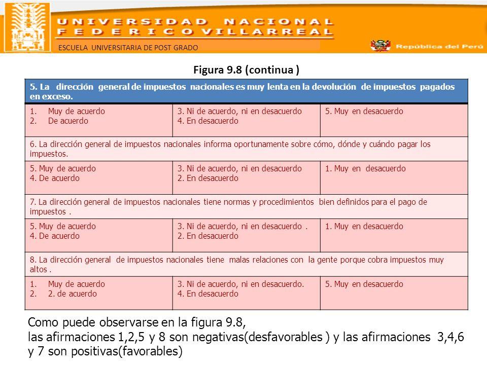 ESCUELA UNIVERSITARIA DE POST GRADO Figura 9.8 (continua ) 5. La dirección general de impuestos nacionales es muy lenta en la devolución de impuestos
