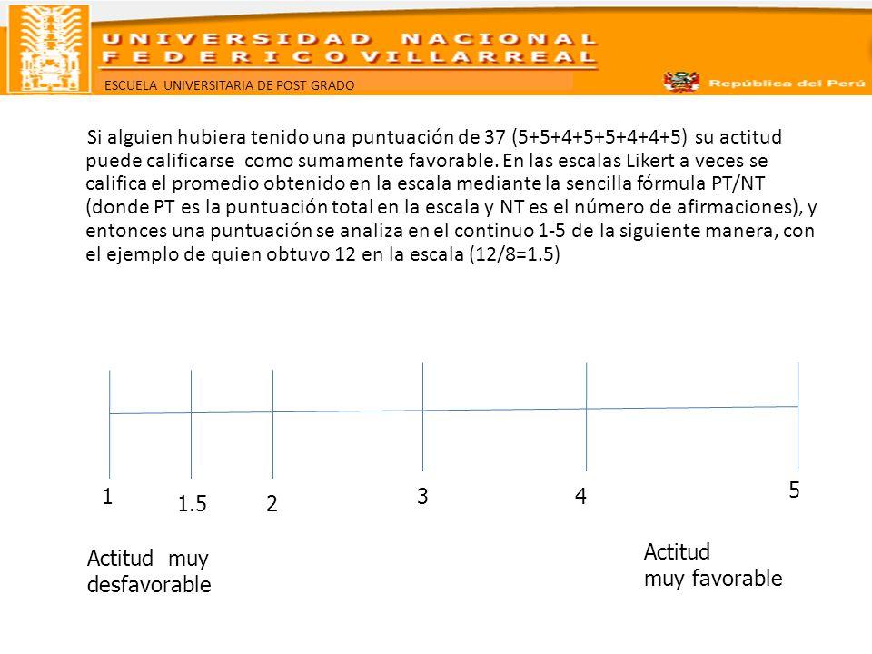 ESCUELA UNIVERSITARIA DE POST GRADO Si alguien hubiera tenido una puntuación de 37 (5+5+4+5+5+4+4+5) su actitud puede calificarse como sumamente favor