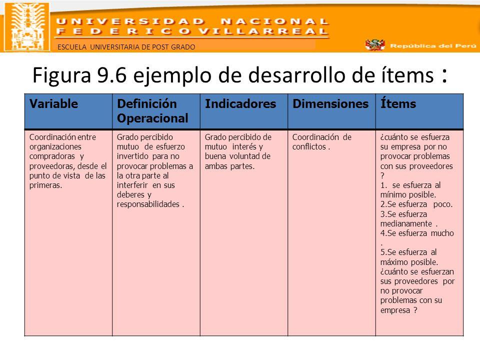 ESCUELA UNIVERSITARIA DE POST GRADO Figura 9.6 ejemplo de desarrollo de ítems : VariableDefinición Operacional IndicadoresDimensionesÍtems Coordinació