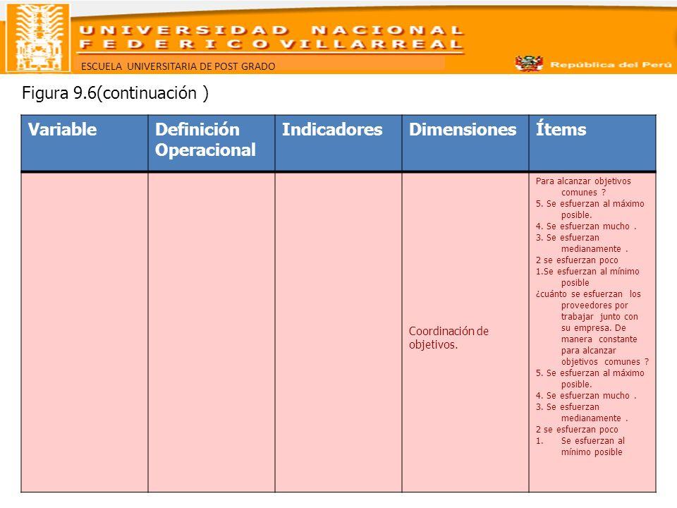 ESCUELA UNIVERSITARIA DE POST GRADO VariableDefinición Operacional IndicadoresDimensionesÍtems Coordinación de objetivos. Para alcanzar objetivos comu