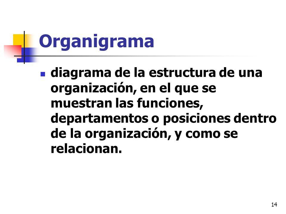 14 Organigrama diagrama de la estructura de una organización, en el que se muestran las funciones, departamentos o posiciones dentro de la organizació