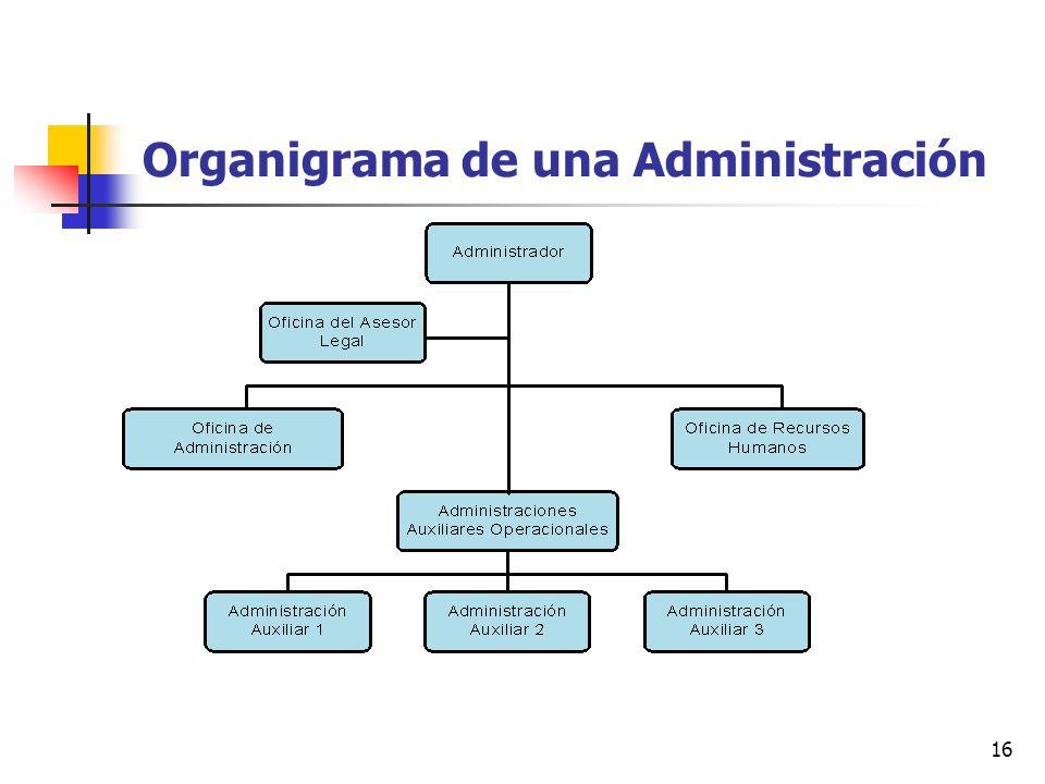 16 Organigrama de una Administración