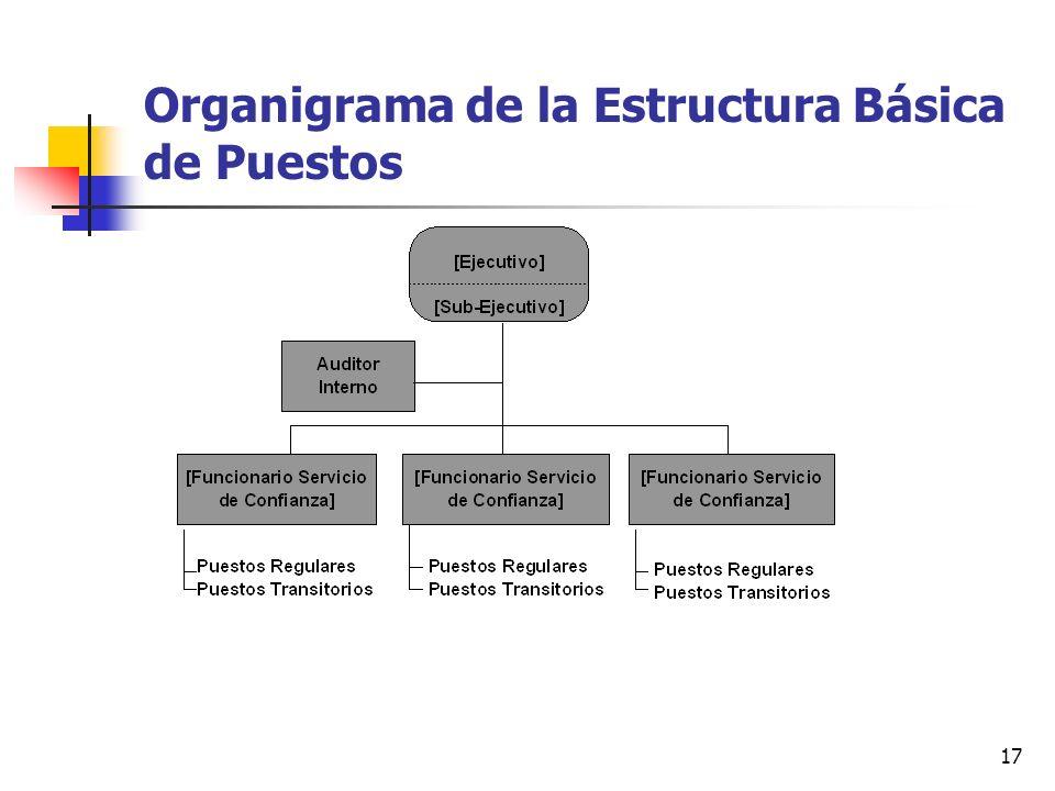 17 Organigrama de la Estructura Básica de Puestos