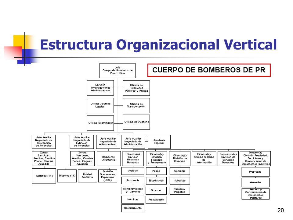 20 Estructura Organizacional Vertical CUERPO DE BOMBEROS DE PR