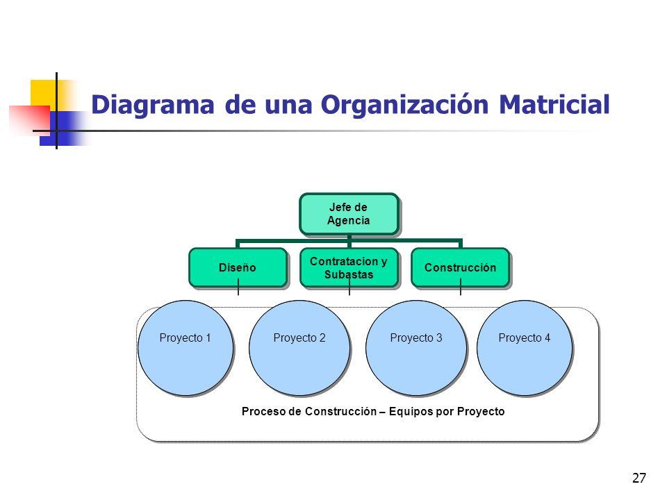 27 Diagrama de una Organización Matricial Proyecto 1Proyecto 2 Proyecto 3 Proyecto 4 Proceso de Construcción – Equipos por Proyecto