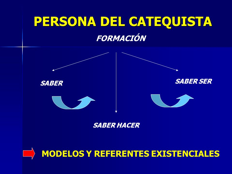 PERSONA DEL CATEQUISTA FORMACIÓN SABER SABER HACER SABER SER MODELOS Y REFERENTES EXISTENCIALES
