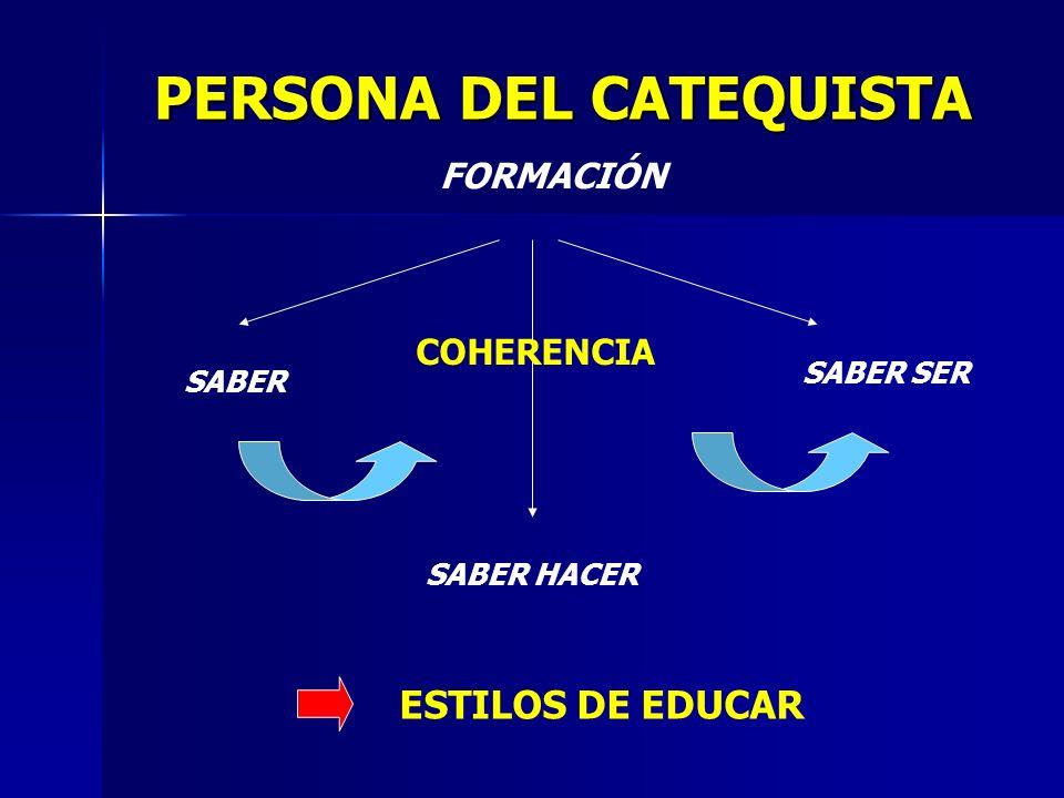 PERSONA DEL CATEQUISTA FORMACIÓN SABER SABER HACER SABER SER ESTILOS DE EDUCAR COHERENCIA
