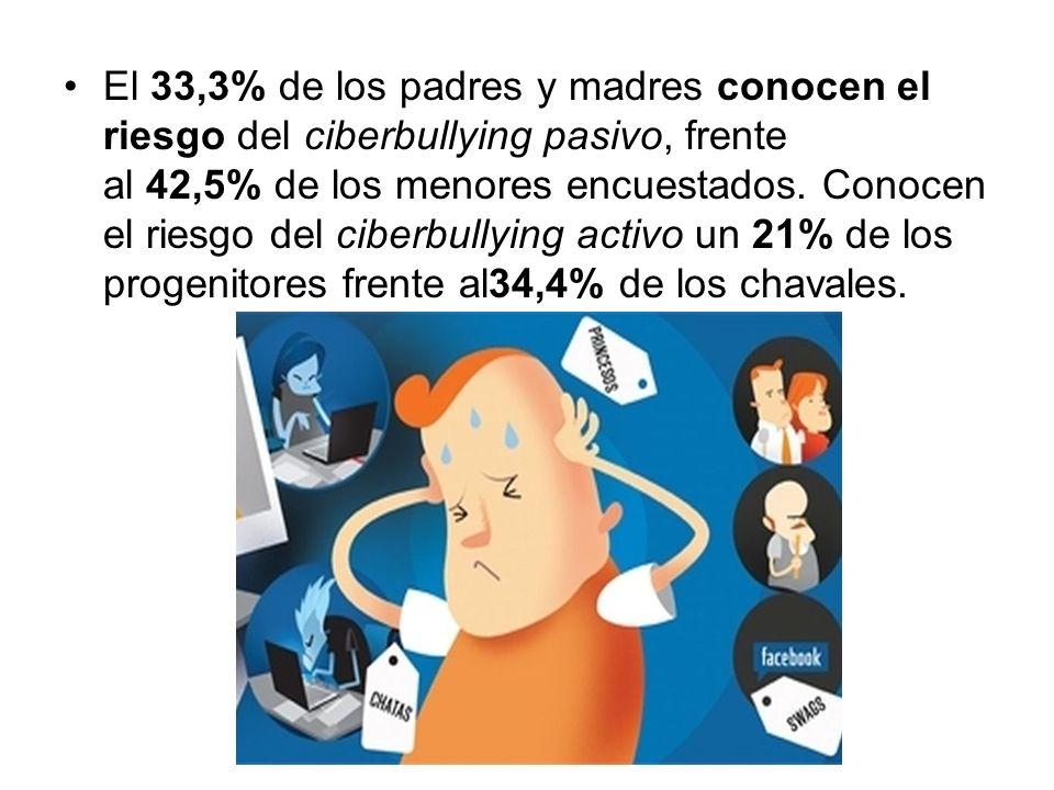 El 33,3% de los padres y madres conocen el riesgo del ciberbullying pasivo, frente al 42,5% de los menores encuestados. Conocen el riesgo del ciberbul