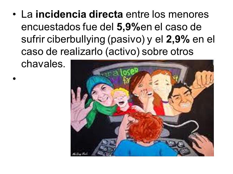 La incidencia directa entre los menores encuestados fue del 5,9%en el caso de sufrir ciberbullying (pasivo) y el 2,9% en el caso de realizarlo (activo