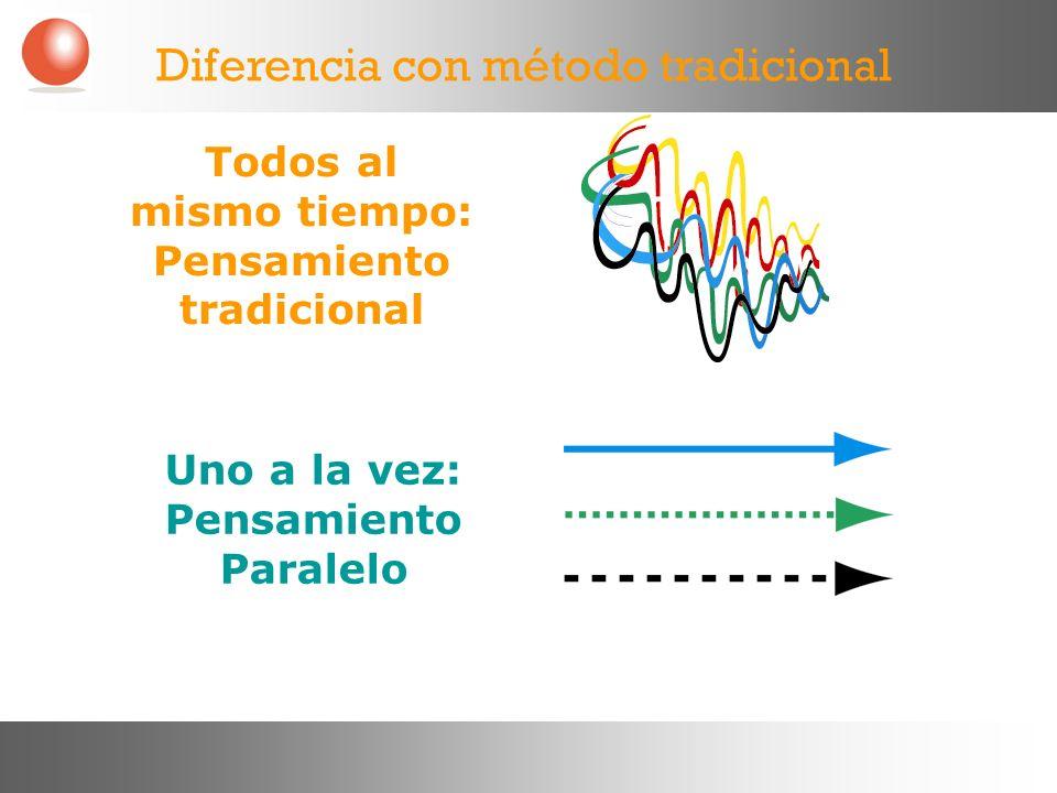Todos al mismo tiempo: Pensamiento tradicional Uno a la vez: Pensamiento Paralelo Diferencia con método tradicional