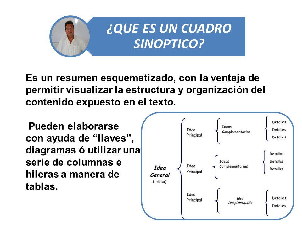 ¿QUE ES UN CUADRO SINOPTICO? Es un resumen esquematizado, con la ventaja de permitir visualizar la estructura y organización del contenido expuesto en