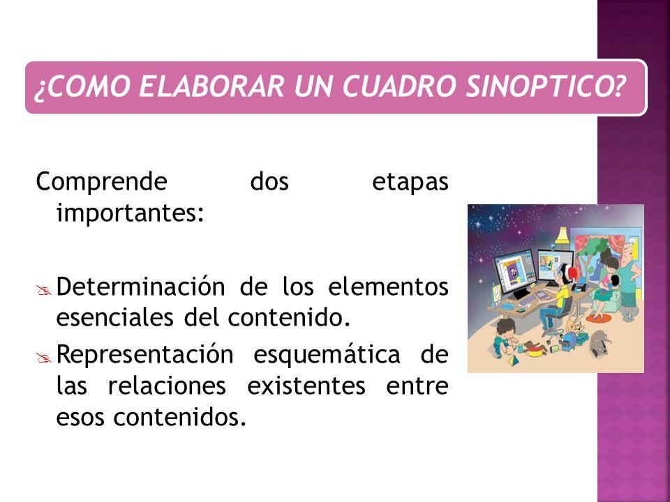 Comprende dos etapas importantes: Determinación de los elementos esenciales del contenido. Representación esquemática de las relaciones existentes ent