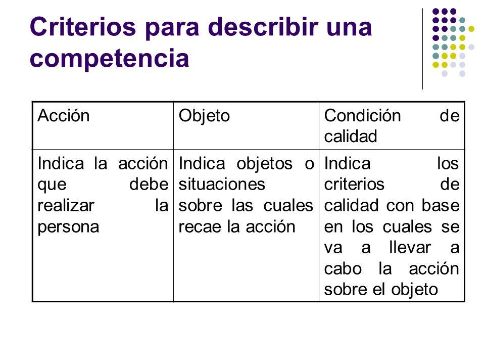Establecer criterios de desempeño Son los resultados que una persona debe demostrar en el manejo de un elemento de competencia, teniendo como base algún requisito de calidad.