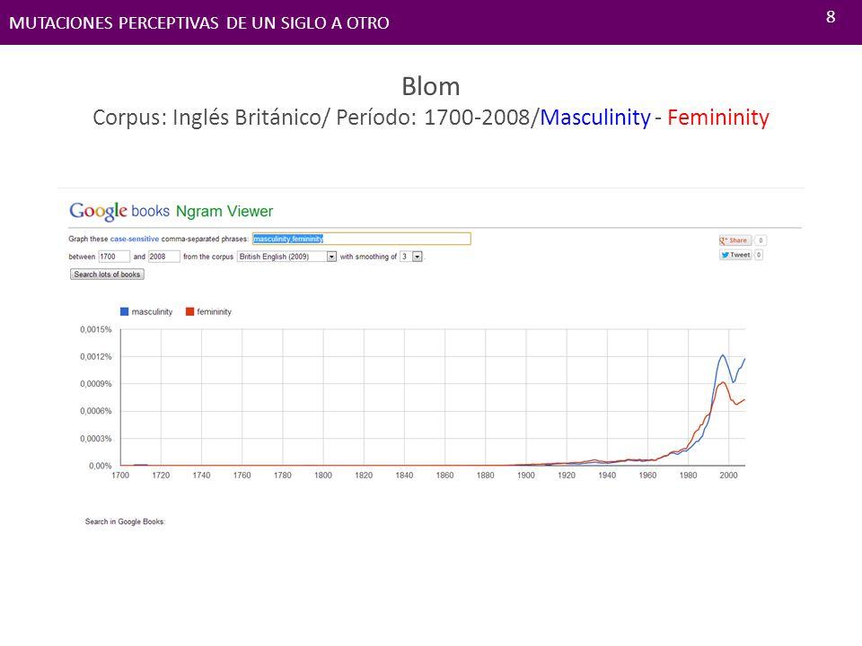 Blom Corpus: Inglés Británico/ Período: 1700-2008/Masculinity - Femininity MUTACIONES PERCEPTIVAS DE UN SIGLO A OTRO 8