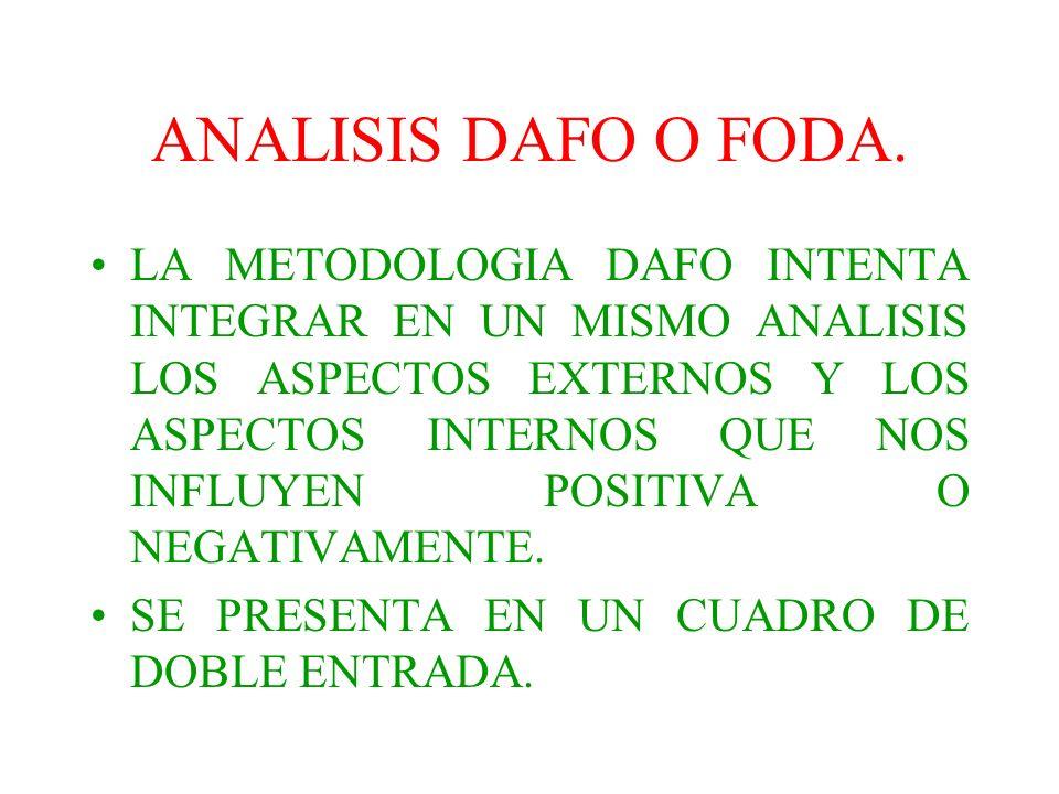 ANALISIS DAFO O FODA. LA METODOLOGIA DAFO INTENTA INTEGRAR EN UN MISMO ANALISIS LOS ASPECTOS EXTERNOS Y LOS ASPECTOS INTERNOS QUE NOS INFLUYEN POSITIV