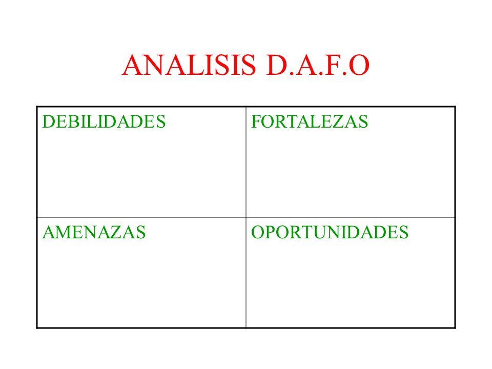 ANALISIS D.A.F.O DEBILIDADESFORTALEZAS AMENAZASOPORTUNIDADES