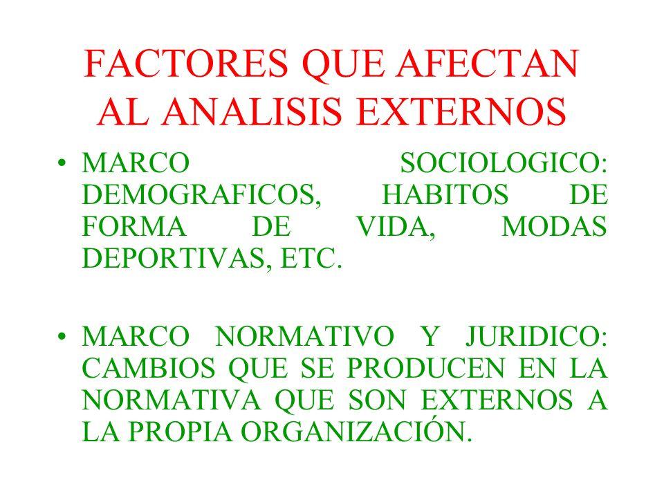 FACTORES QUE AFECTAN AL ANALISIS EXTERNOS MARCO SOCIOLOGICO: DEMOGRAFICOS, HABITOS DE FORMA DE VIDA, MODAS DEPORTIVAS, ETC. MARCO NORMATIVO Y JURIDICO