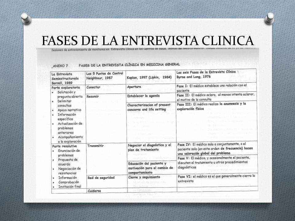 FASES DE LA ENTREVISTA CLINICA