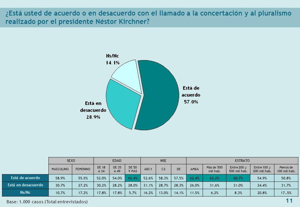 11 ¿Está usted de acuerdo o en desacuerdo con el llamado a la concertación y al pluralismo realizado por el presidente Néstor Kirchner.