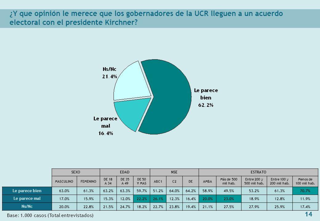 14 ¿Y que opinión le merece que los gobernadores de la UCR lleguen a un acuerdo electoral con el presidente Kirchner.