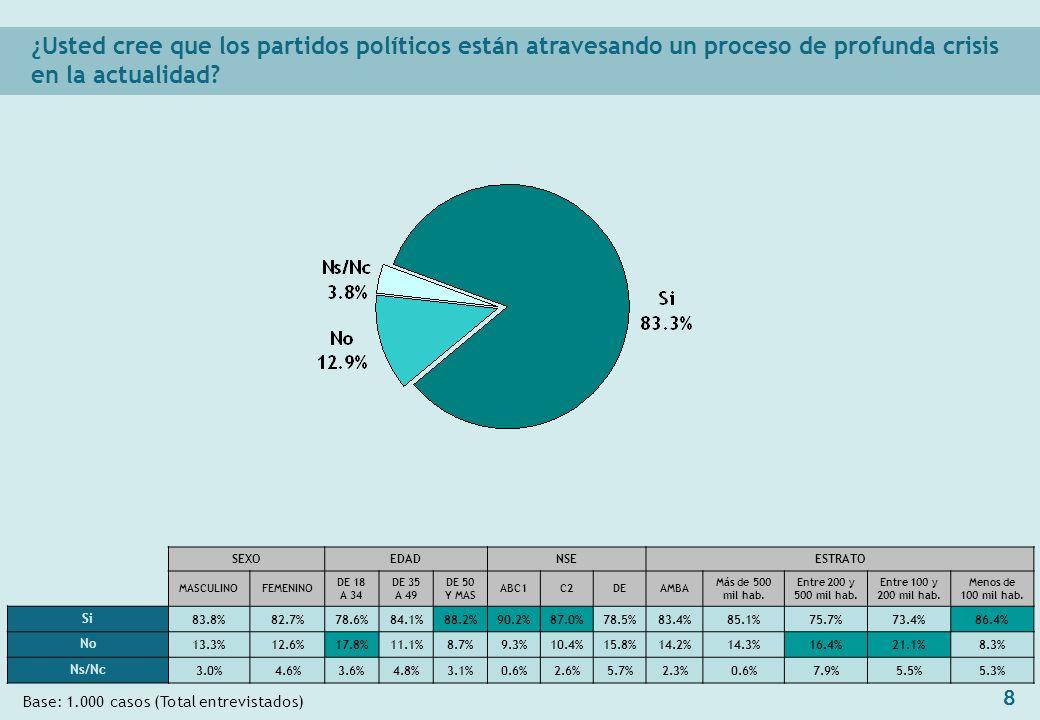 8 ¿Usted cree que los partidos políticos están atravesando un proceso de profunda crisis en la actualidad.