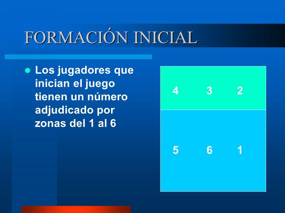 FORMACIÓN INICIAL Los jugadores que inician el juego tienen un número adjudicado por zonas del 1 al 6 4 3 2 5 6 1