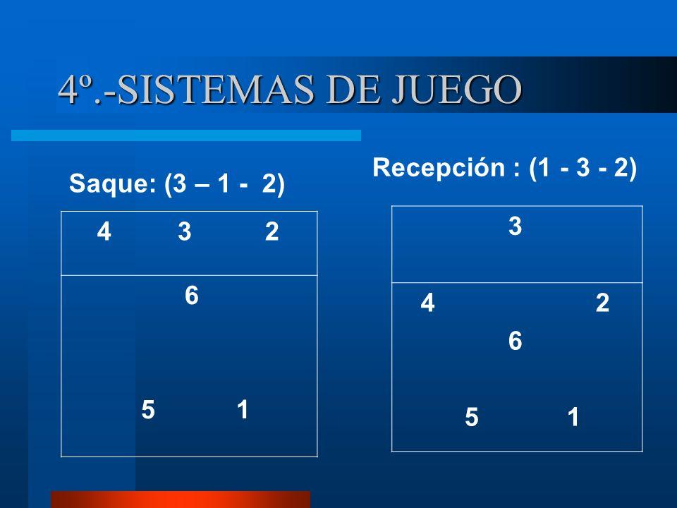 4º.-SISTEMAS DE JUEGO Saque: (3 – 1 - 2) Recepción : (1 - 3 - 2) 4 3 2 6 5 1 3 4 2 6 5 1