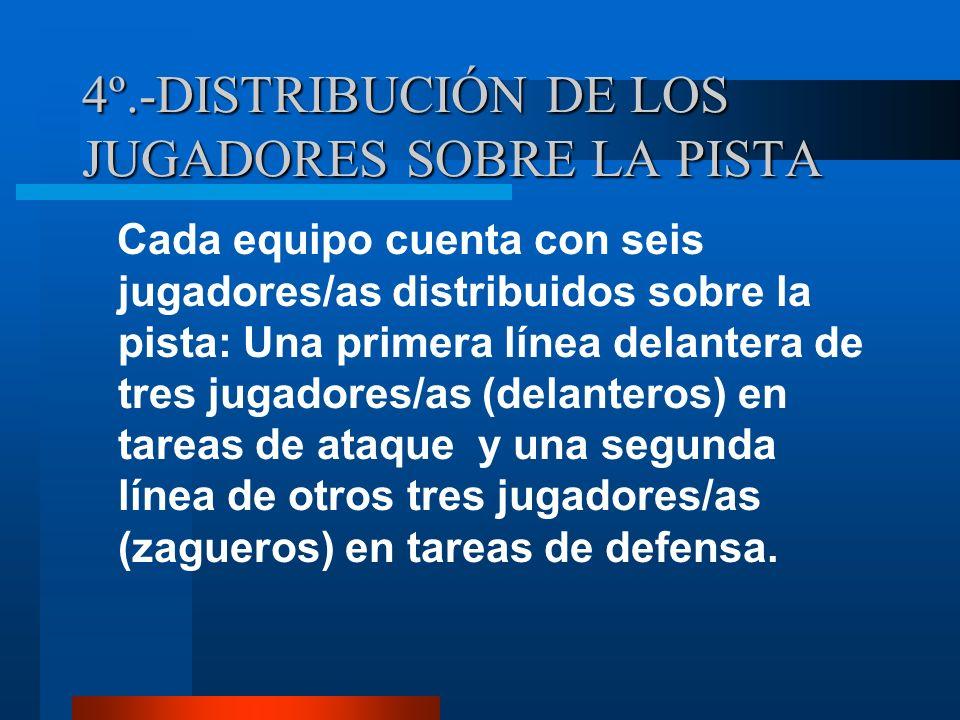 4º.-DISTRIBUCIÓN DE LOS JUGADORES SOBRE LA PISTA Cada equipo cuenta con seis jugadores/as distribuidos sobre la pista: Una primera línea delantera de