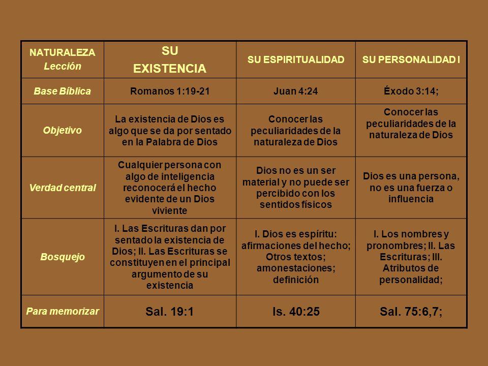 NATURALEZA Lección SU EXISTENCIA SU ESPIRITUALIDADSU PERSONALIDAD I Base BíblicaRomanos 1:19-21Juan 4:24Éxodo 3:14; Objetivo La existencia de Dios es