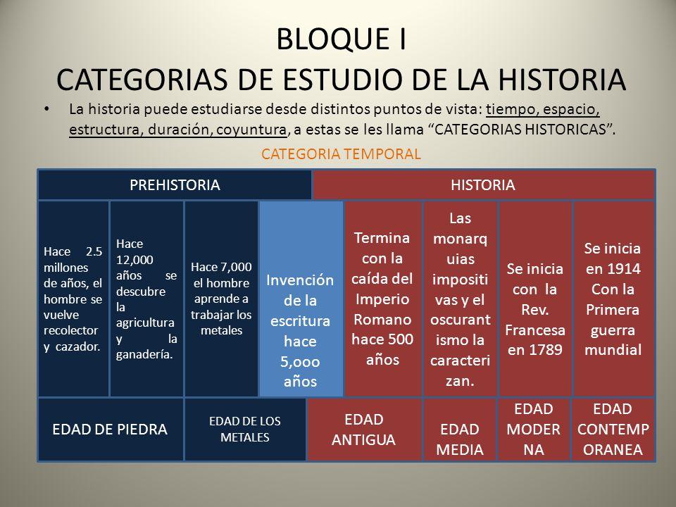 BLOQUE I CATEGORIAS DE ESTUDIO DE LA HISTORIA La historia puede estudiarse desde distintos puntos de vista: tiempo, espacio, estructura, duración, coy