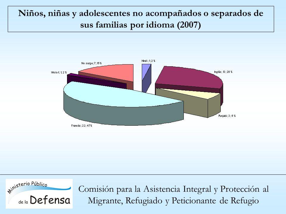 Comisión para la Asistencia Integral y Protección al Migrante, Refugiado y Peticionante de Refugio Niños, niñas y adolescentes no acompañados o separa