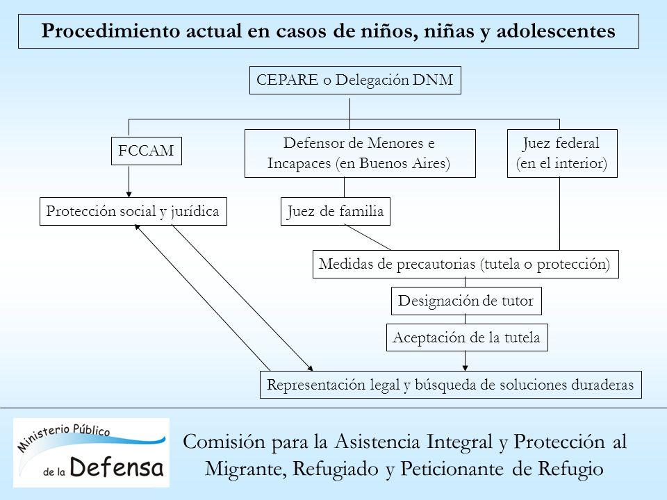 Comisión para la Asistencia Integral y Protección al Migrante, Refugiado y Peticionante de Refugio Procedimiento actual en casos de niños, niñas y ado
