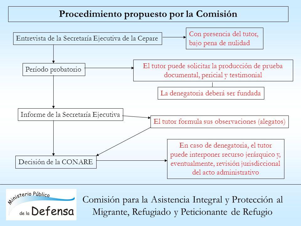 Comisión para la Asistencia Integral y Protección al Migrante, Refugiado y Peticionante de Refugio Procedimiento propuesto por la Comisión Entrevista