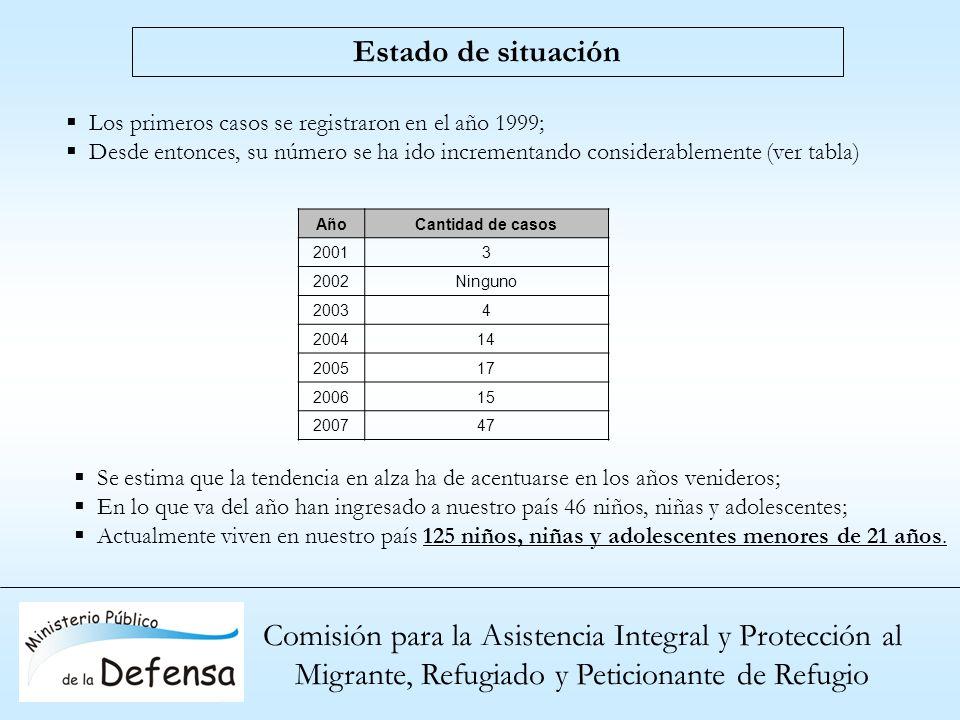 Comisión para la Asistencia Integral y Protección al Migrante, Refugiado y Peticionante de Refugio Estado de situación Los primeros casos se registrar