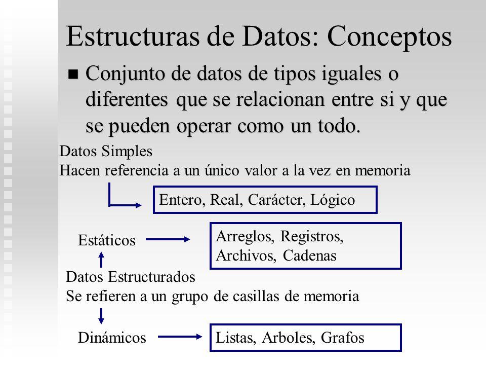 Estructuras de Datos: Conceptos Conjunto de datos de tipos iguales o diferentes que se relacionan entre si y que se pueden operar como un todo. Conjun