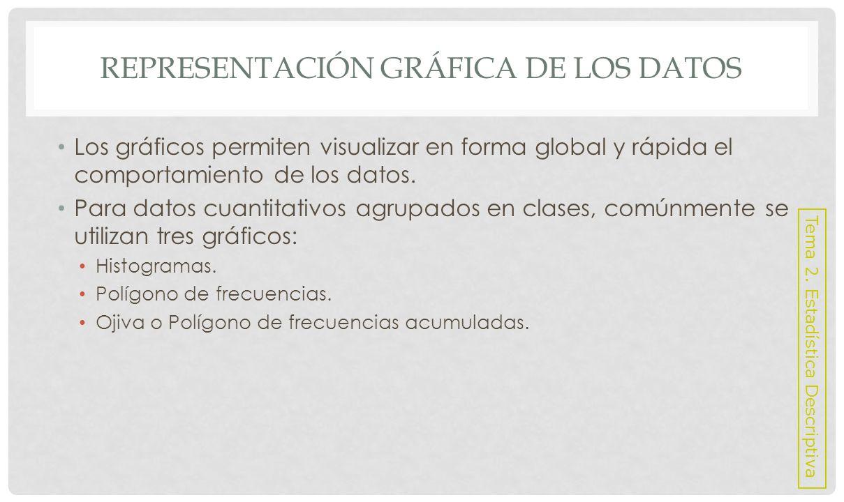 REPRESENTACIÓN GRÁFICA DE LOS DATOS Histograma