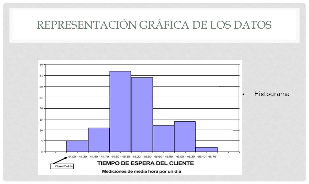 REPRESENTACIÓN GRÁFICA DE LOS DATOS Tema 2.