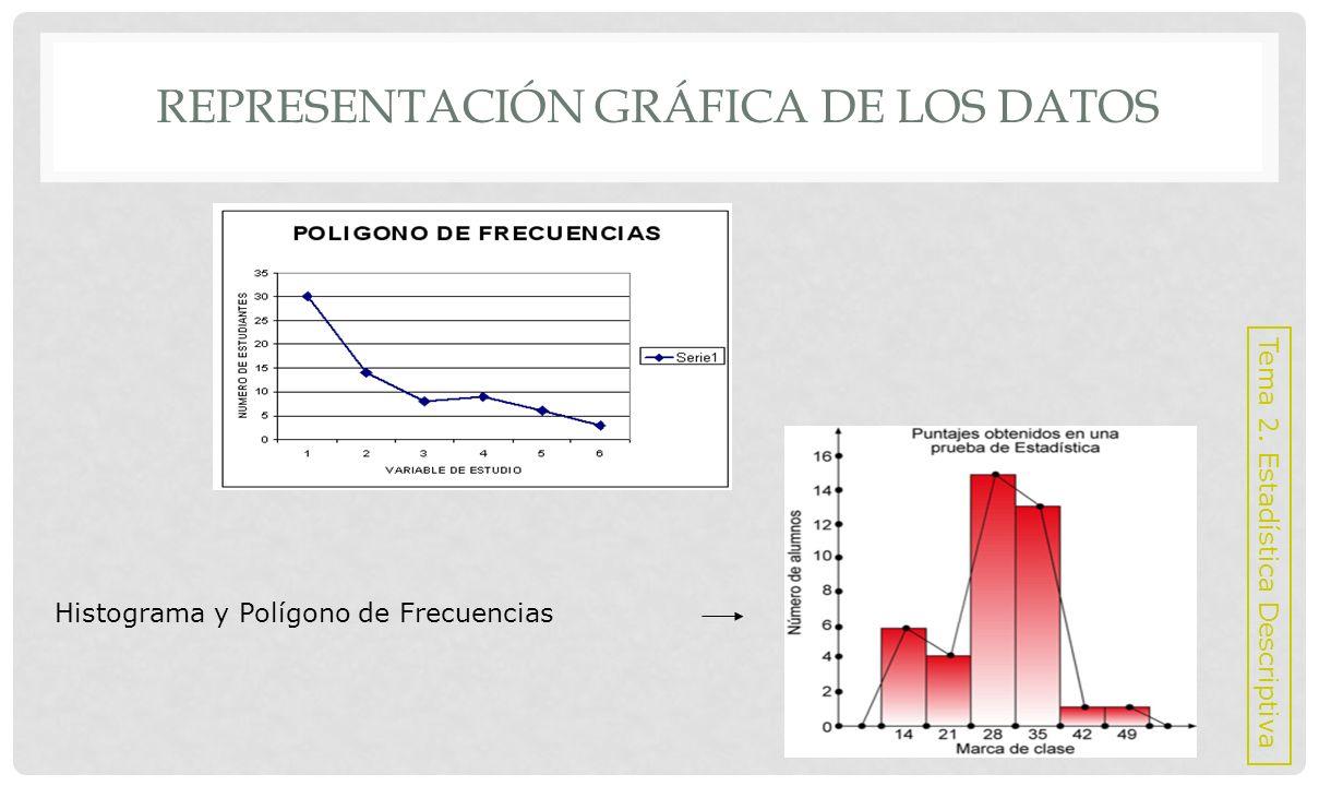 Ojiva REPRESENTACIÓN GRÁFICA DE LOS DATOS Tema 2. Estadística Descriptiva