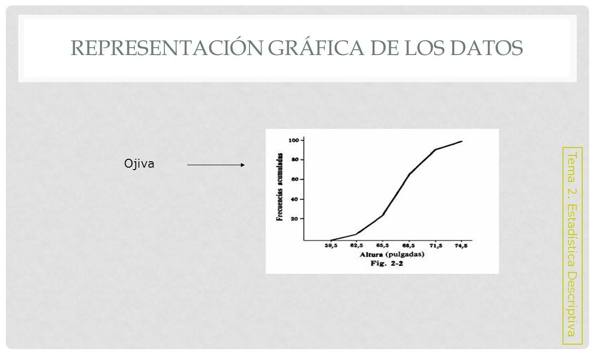 REPRESENTACIÓN GRÁFICA DE LOS DATOS Para datos cualitativos se usan: Curvas Barras Sectores Tema 2.