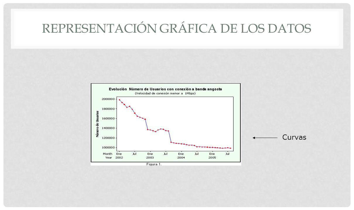 REPRESENTACIÓN GRÁFICA DE LOS DATOS Sectores, torta o circular Tema 2. Estadística Descriptiva