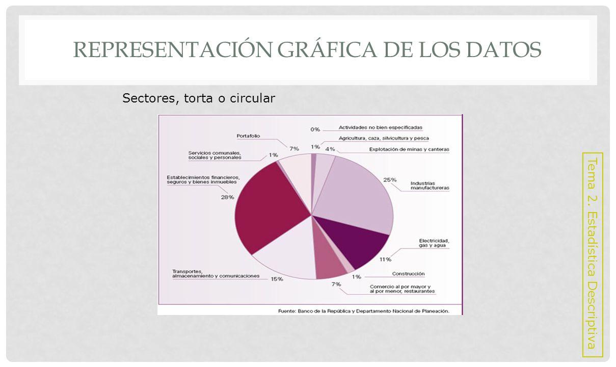 Ejemplos de construcción de gráficos Tema 2. Estadística Descriptiva