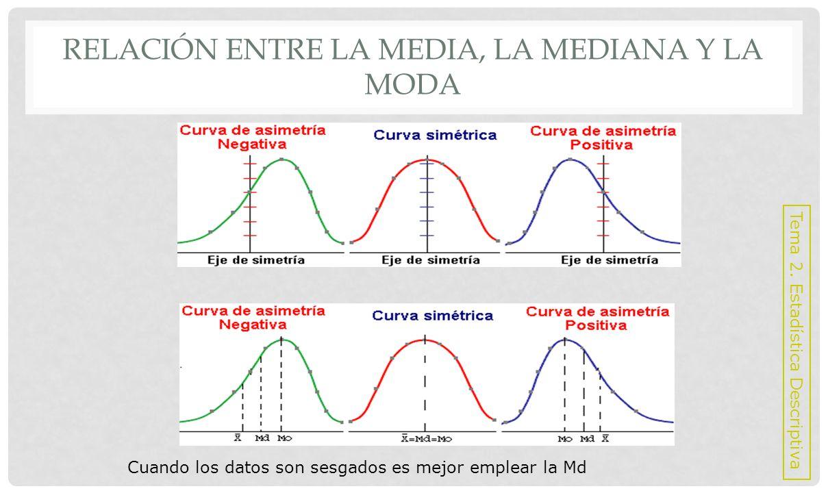 PROPIEDADES, VENTAJAS Y DESVENTAJAS DE LA MEDIA Propiedades: La suma de las diferencias entre las media muestral y el valor de cada observación es cero.