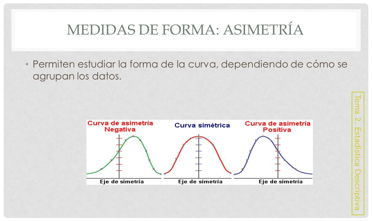 MEDIDAS DE FORMA: ASIMETRÍA Coeficiente de Asimetría de Pearson: Fácil de calcular e interpretar.