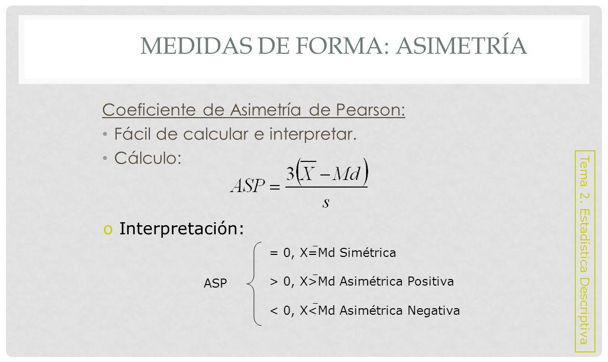 MEDIDAS DE FORMA: ASIMETRÍA Coeficiente de Asimetría de Fisher: No es de fácil cálculo, pero si su interpretación.