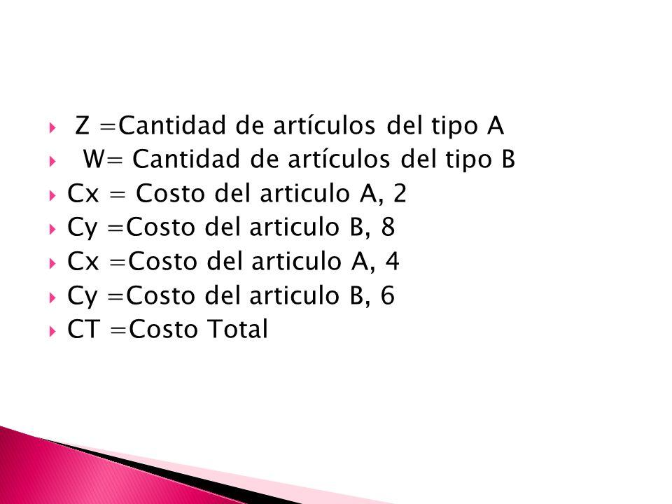 Z =Cantidad de artículos del tipo A W= Cantidad de artículos del tipo B Cx = Costo del articulo A, 2 Cy =Costo del articulo B, 8 Cx =Costo del articul